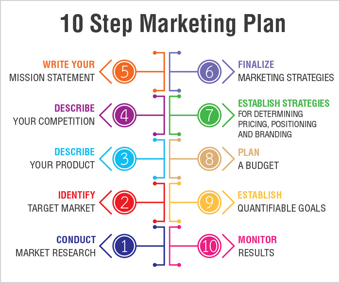 key elements to develop marketing strategies • distinguish among marketing mix elements  this definition also contains the key  the heart of marketing strategy is the development of a response .