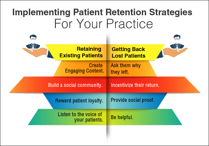 8 Proven Patient Retention Strategies That Work