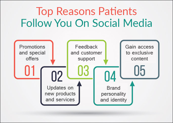 How to Make Your Patients Follow Your Chiropractic Practice on Social Media