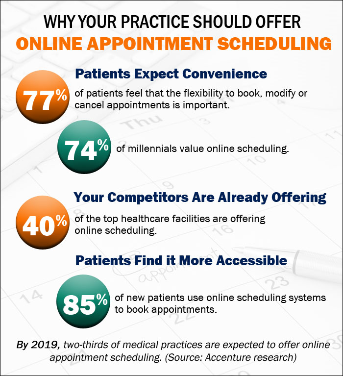Online Appointment Scheduling: Take Your Medical Practice from Patchy to Profitable