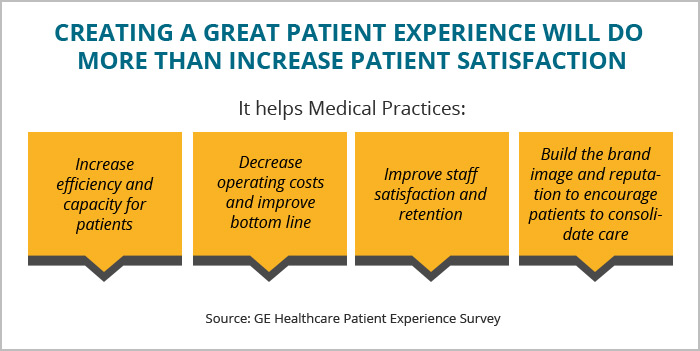 How Patient Experience Impacts your Bottom Line