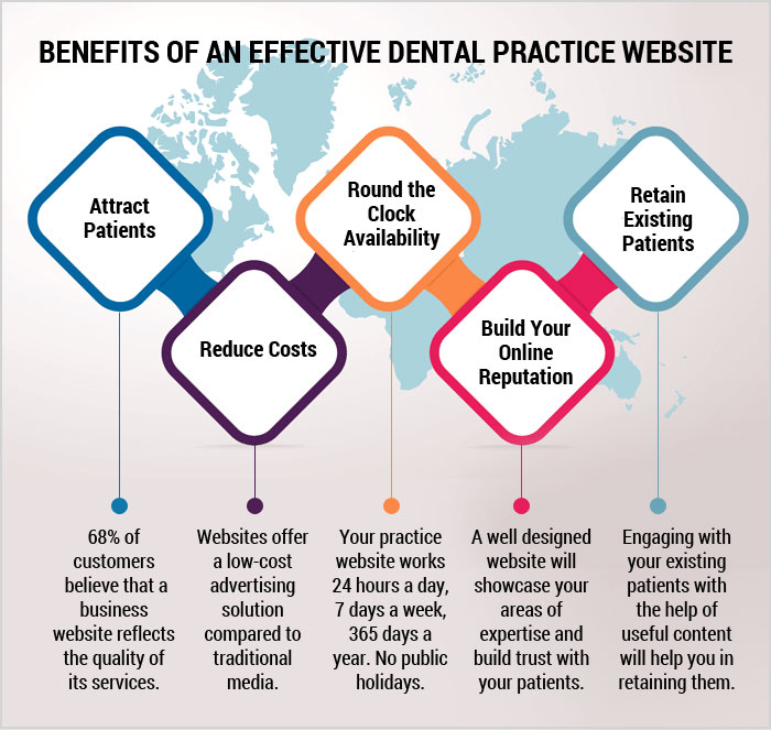 Is Your Dental Website Converting Visitors into Patients?
