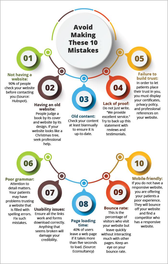 5 Fundamentals for Building an Effective Medical Practice Website
