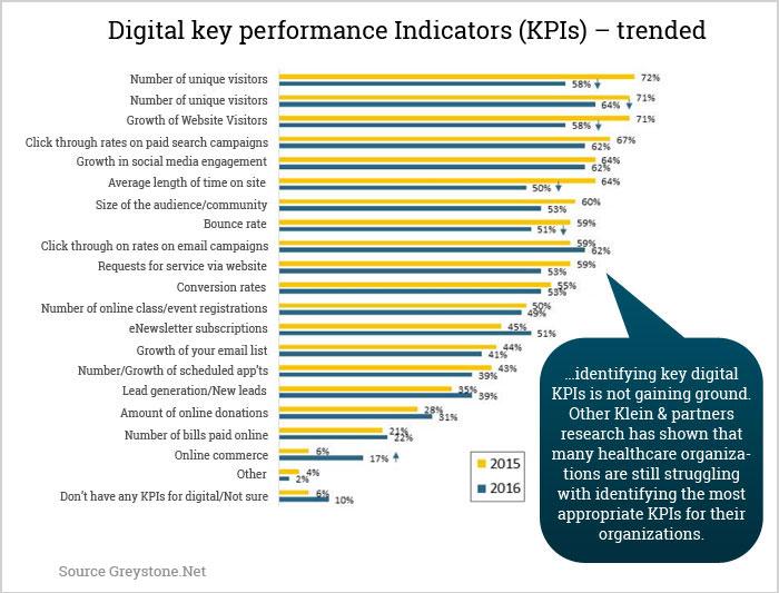 8 Essential Metrics Healthcare Marketers Must Focus On