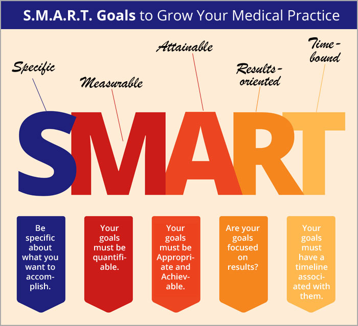 What Are Your Healthcare Marketing Goals for This Year?