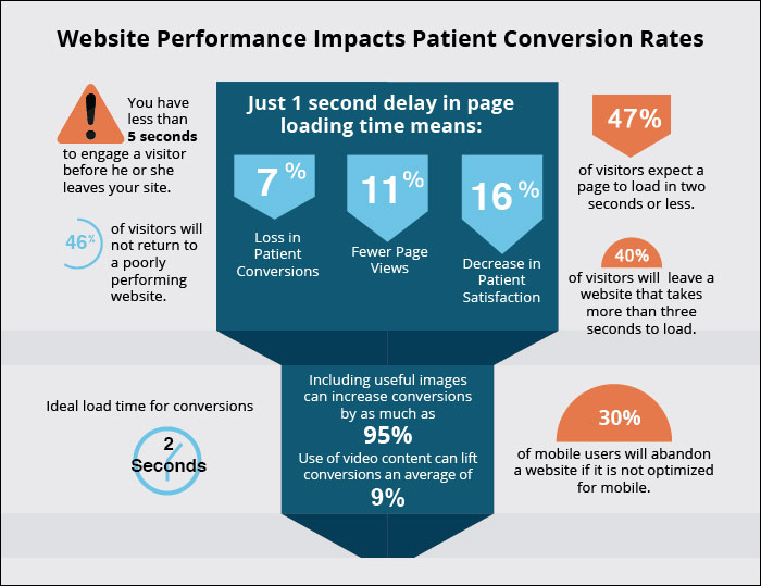 Medical Website Design Tips That Convert Leads to Patients