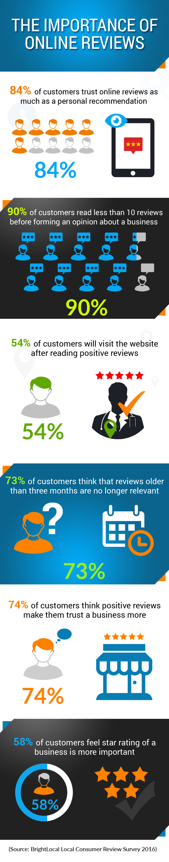 Google Local Search Update: Why Online Reviews Matter for Your Practice