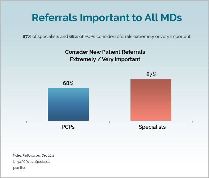 Ultimate Guide to Patient Referral Marketing