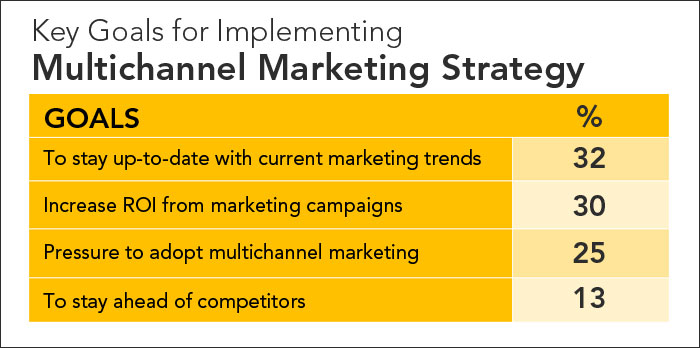 Multichannel Medical Marketing: Highway to a Successful Practice