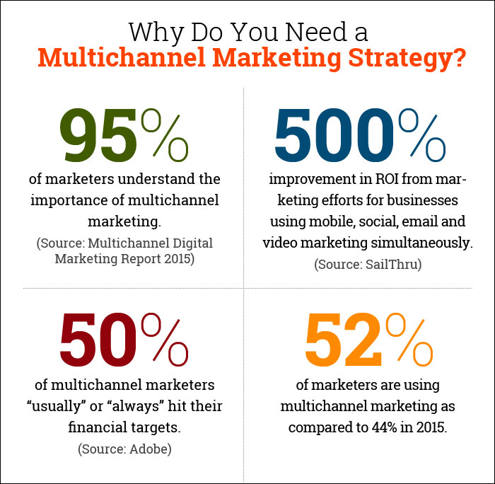 Why Do You Need Multichannel Medical Marketing? - Blog
