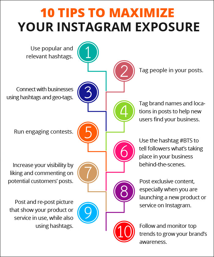 How to Use Instagram to Promote Your Plastic Surgery Practice