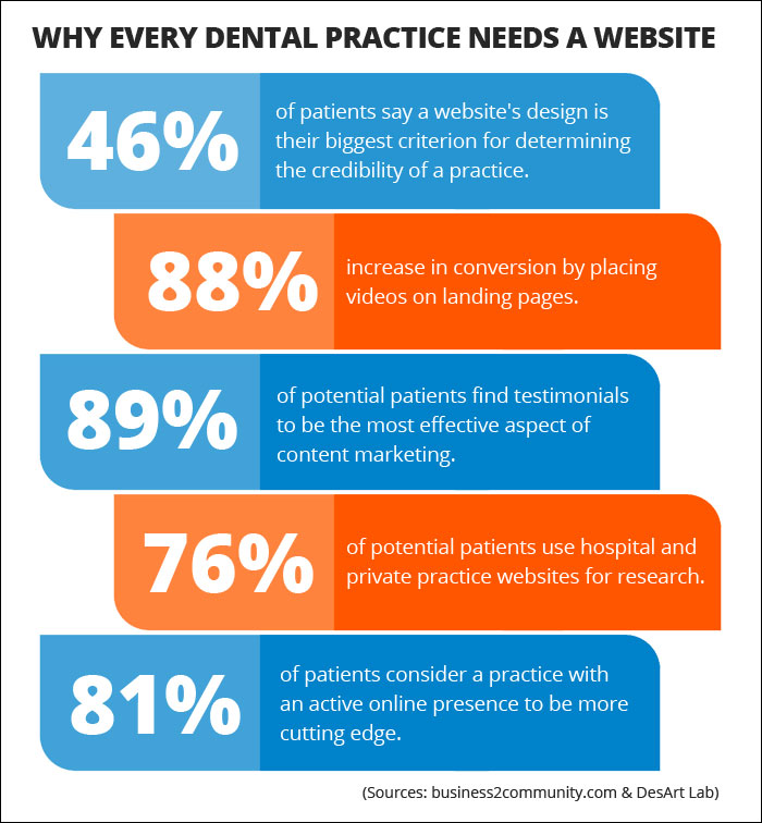 Best Practices for Driving Traffic to Your Dental Website