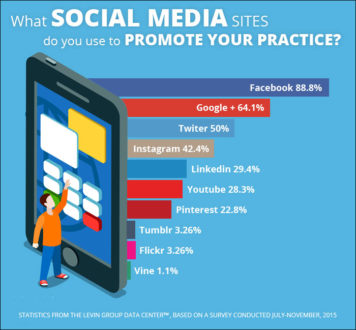 Why Social Media Marketing Is Essential … Even for Orthodontics