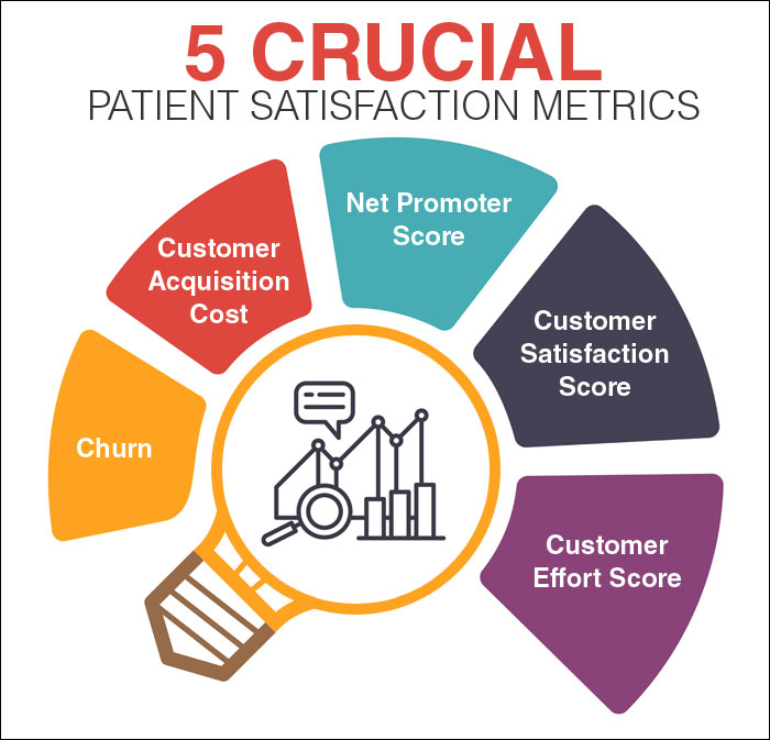 Why Patient Satisfaction Is Key to a Successful Gynecology Practice