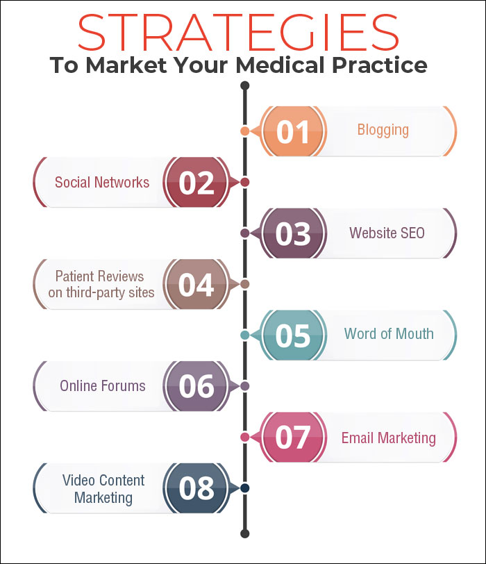 Low cost ways to promote your medical practice for Arredamento low cost on line