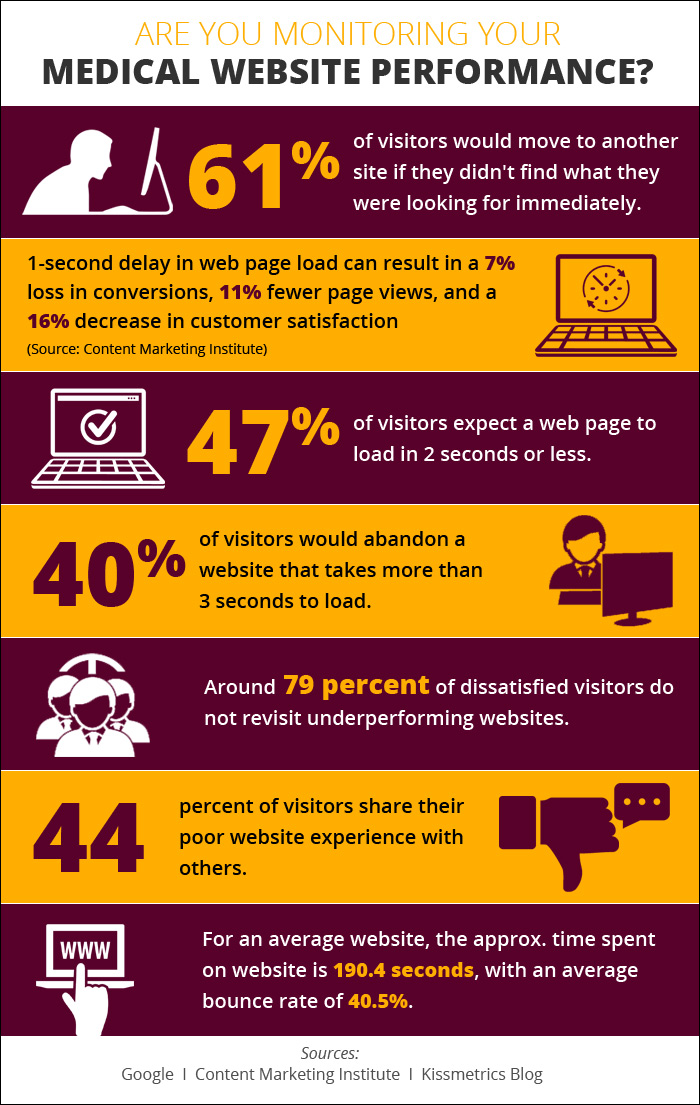 Is Your Medical Practice Website Delivering the Best User Experience?