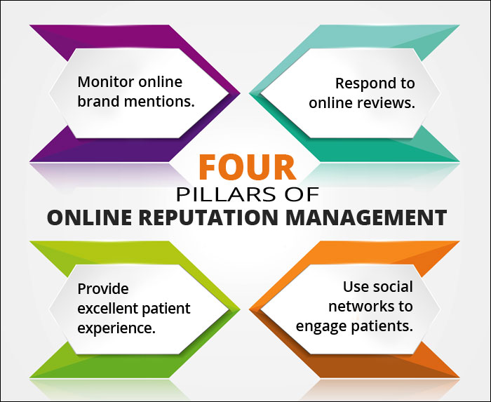 Factors That Impact Online Reputation of Your Medical Practice