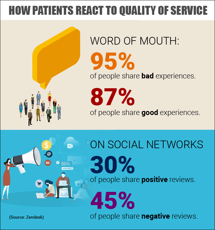 What Are the Consequences of Poor Patient Service?