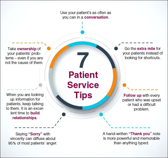 Taking Patient Satisfaction to the Next Level Through Staff Training