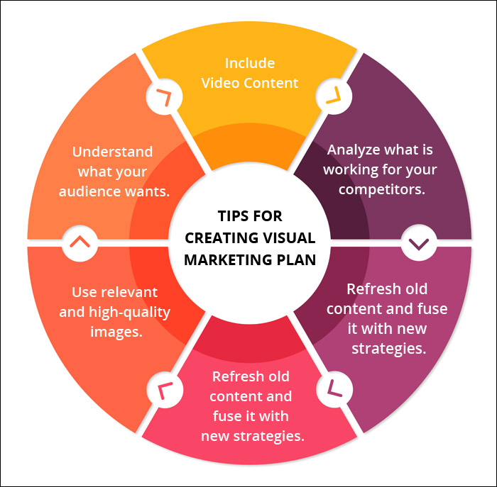 5 Reasons Your Medical Practice Needs a Visual Marketing Plan
