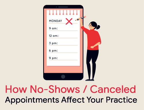 How No-Shows/Canceled Appointments Affect Your Practice