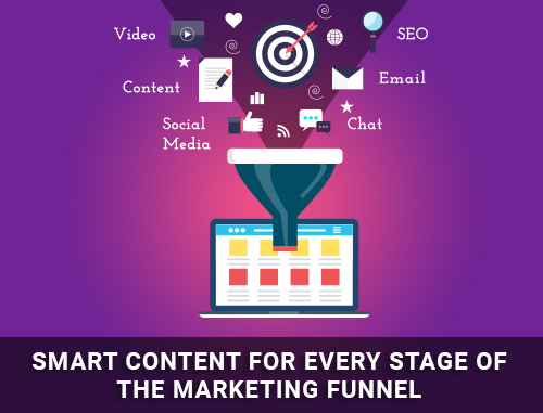 Smart Content for Every Stage of the Marketing Funnel