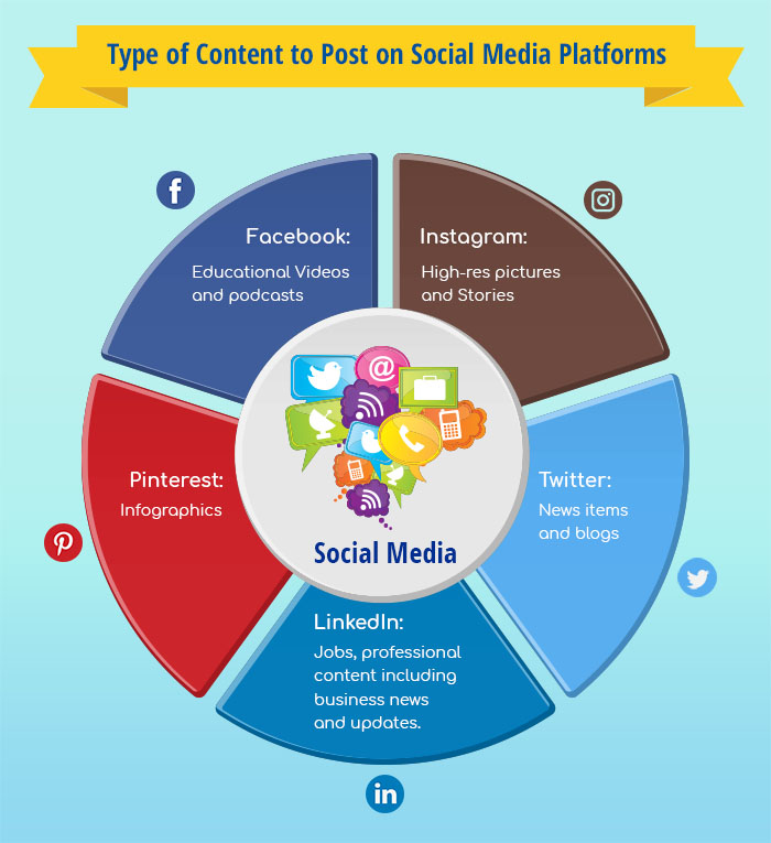 7 Ingredients for a Perfect Social Media Content Marketing Recipe