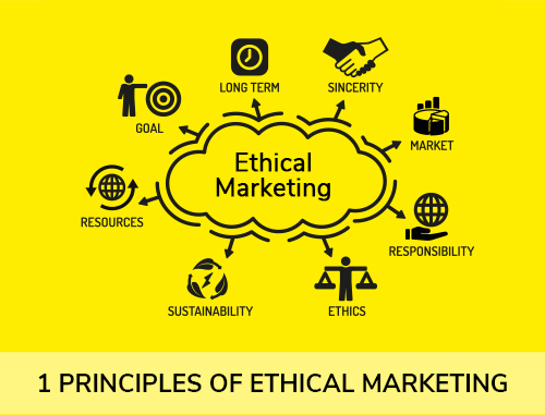 1Principles of Ethical Marketing