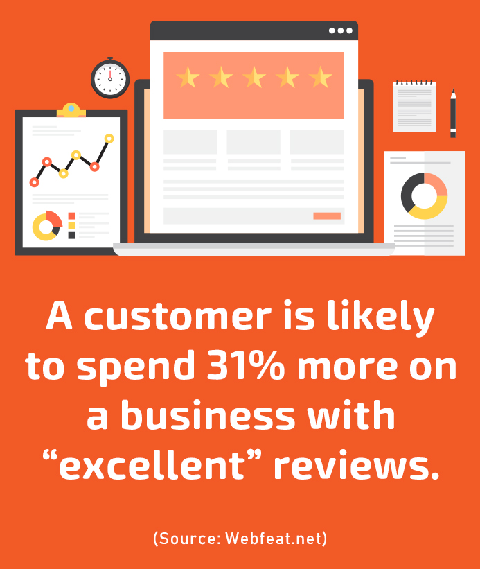 Online Patient Reviews: The Ultimate Guide for Medical Practice Owners