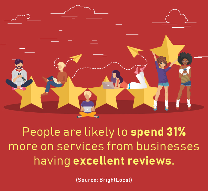 How Positive Reviews Help You Increase Revenue