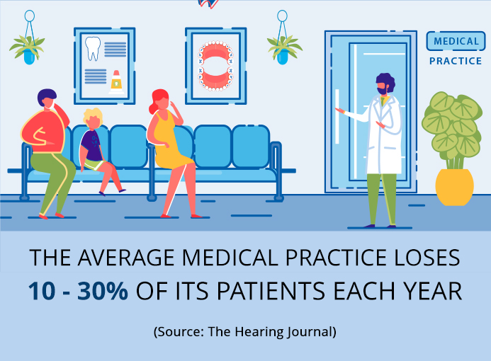 Adding New Patients is Good, But Retaining Them is a Better Idea!
