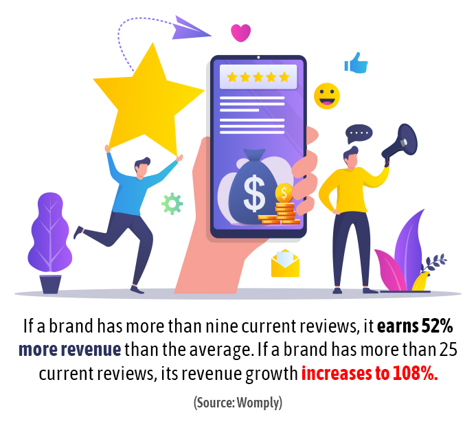 Dental Marketing: Reviews and Revenue Go Hand in Hand