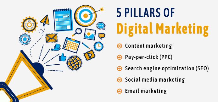 5 Essentials of Digital Marketing for Dental Offices