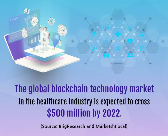 4 Ways Blockchain is Revolutionizing Healthcare