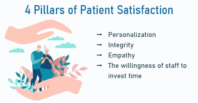 4 Factors Influencing Patient Satisfaction